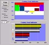 CST Indcicator ActiveX Control Download
